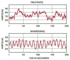 frustratie en waardering hartcoherentie harta coaching isabella krug